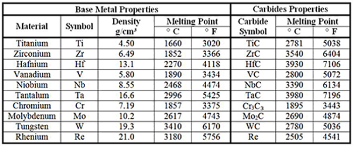 Characteristics of metals suited for creation of carbides